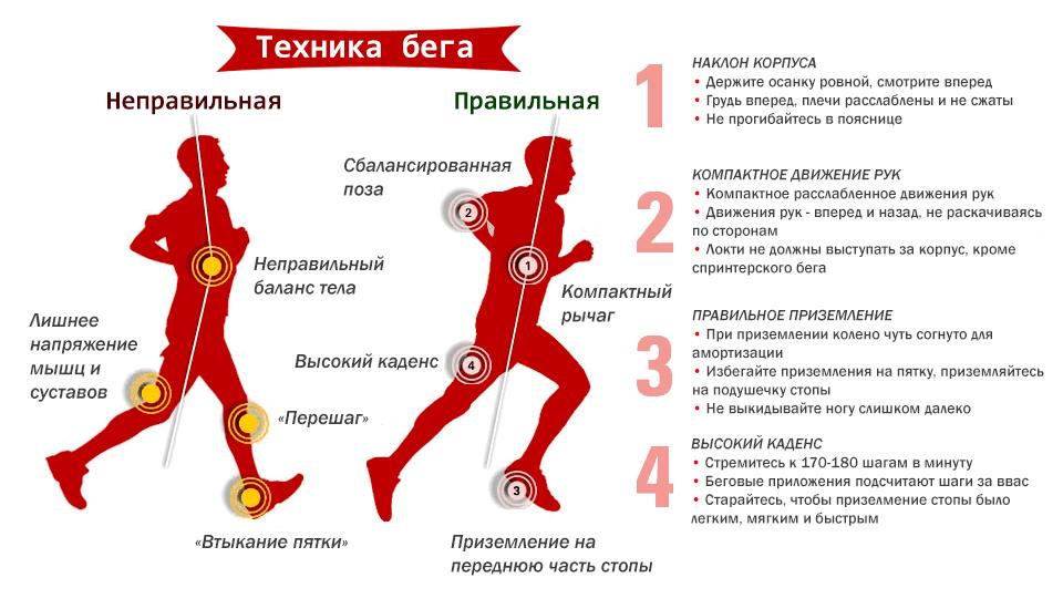 Техника бега. Инфографика