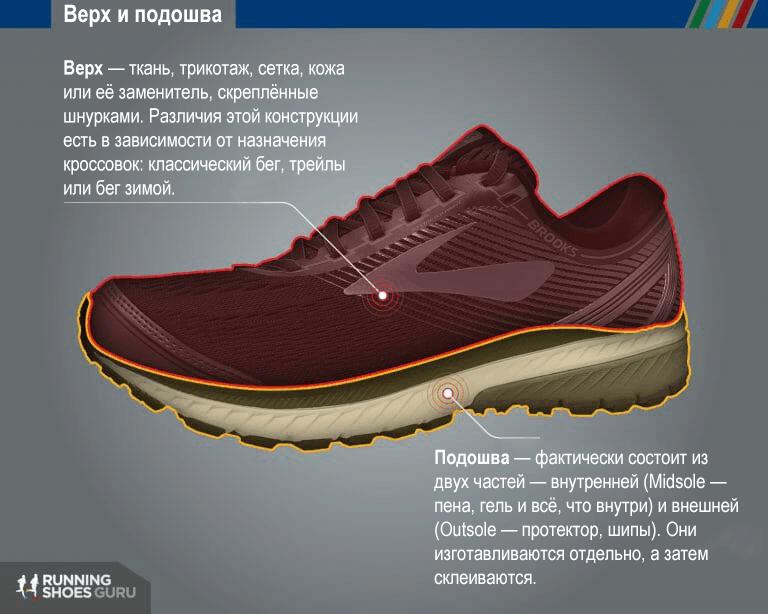 Конструкция беговых кроссовок фото 1