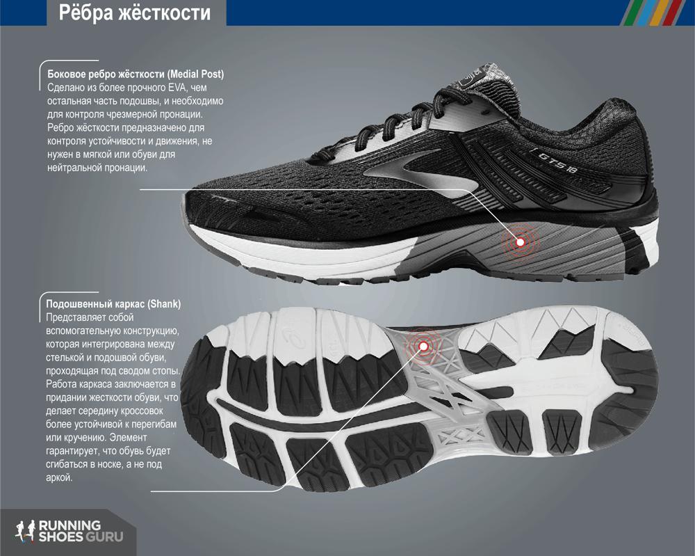 Конструкция подошвы бегового кроссовка
