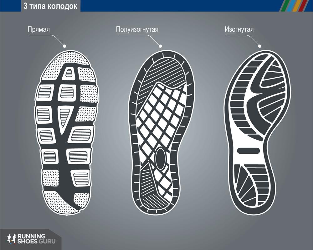 Типы беговых кроссовок