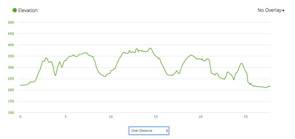 График набора высоты на Ice Trail 28k
