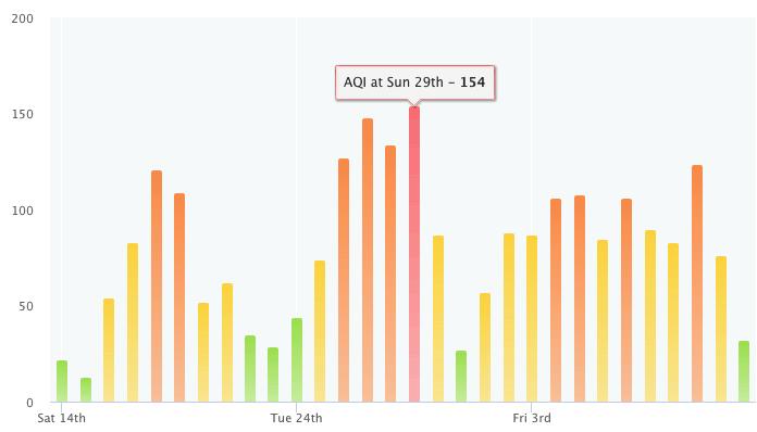 Качество воздуха в Киеве, данные IQAir