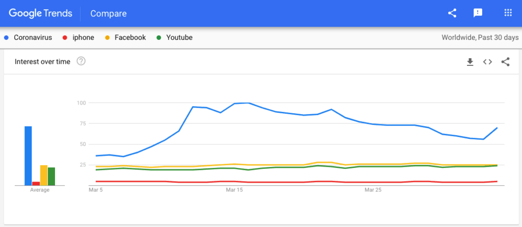 "Google Trends: сравнение популярности ""Coronavirus"", ""iPhone"", ""Facebook"", ""YouTube"""