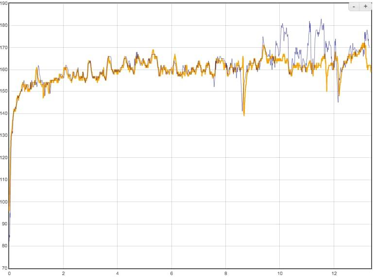 Сравнение пульсометров в Garmin Forerunner 645 Music и Polar H10