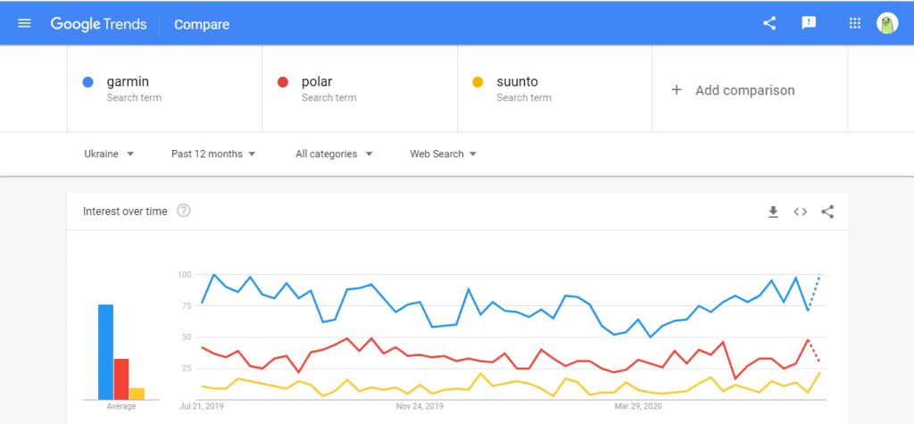 """Сравнение популярности запросов """"Garmin"""", """"Polar"""", """"Suunto"""" по Украине в Google Trends"""