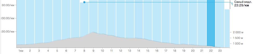 Chornohora Sky Race график высоты