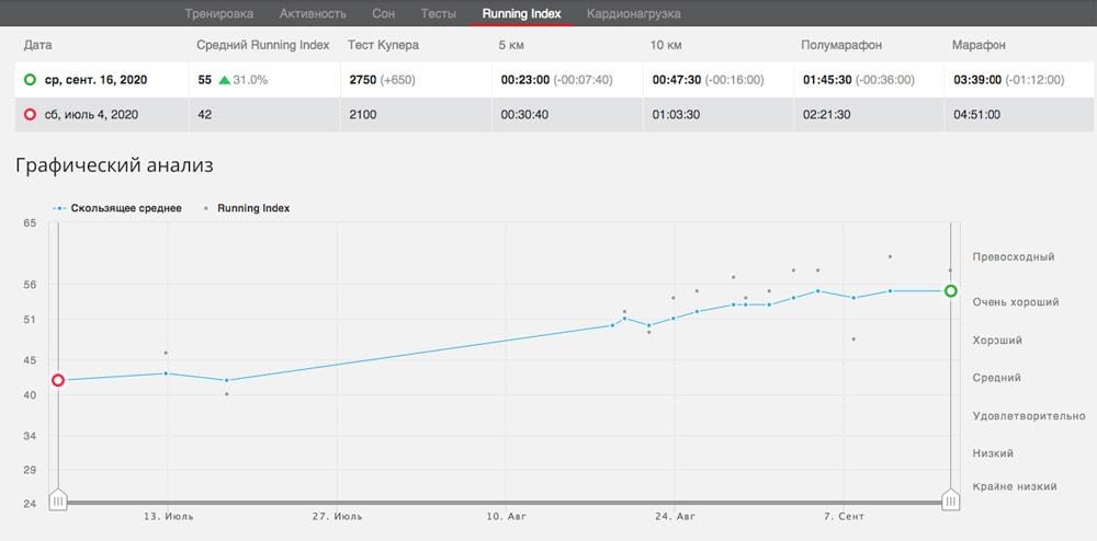 Динамика Running Index в Polar Flow