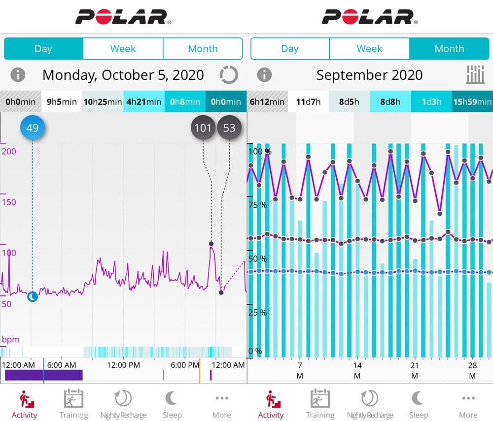 Приложение Polar Flow: вкладка Activity
