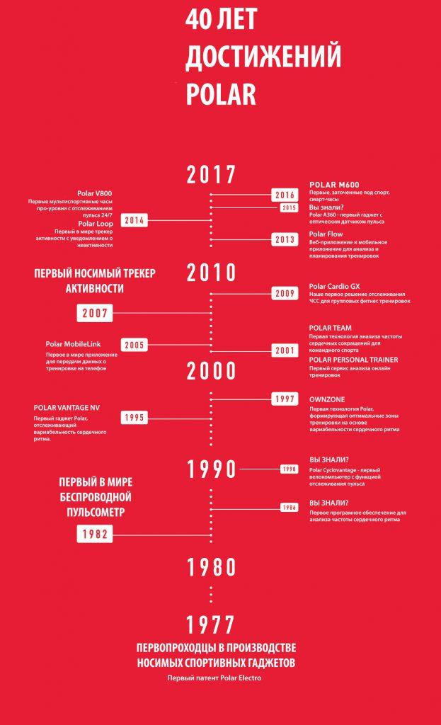 История компании Polar