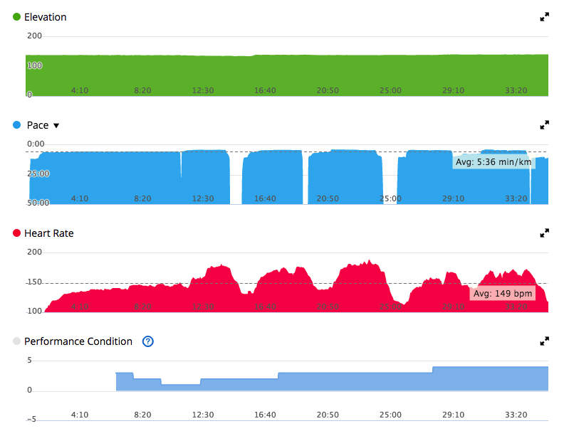 Интервальная тренировка с Garmin Connect