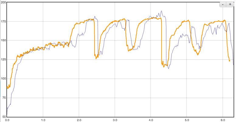 Сравнение пульсометров в Garmin Fenix 6x Pro и Polar H10