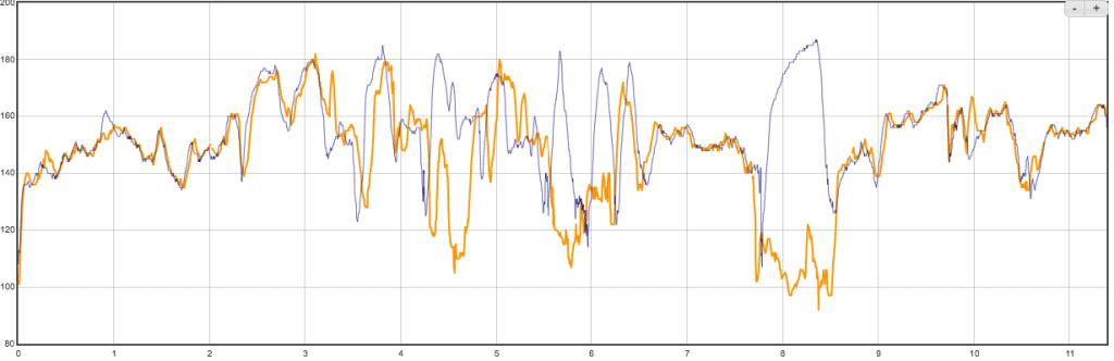 Сравнение пульсометров в Garmin Instinct Solar и Polar H10